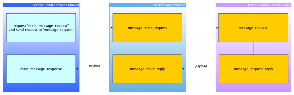 window-to-window communication electron